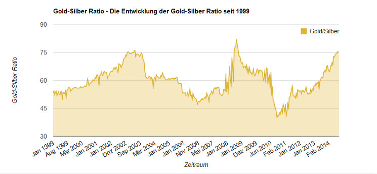 Gold-Silber Ratio
